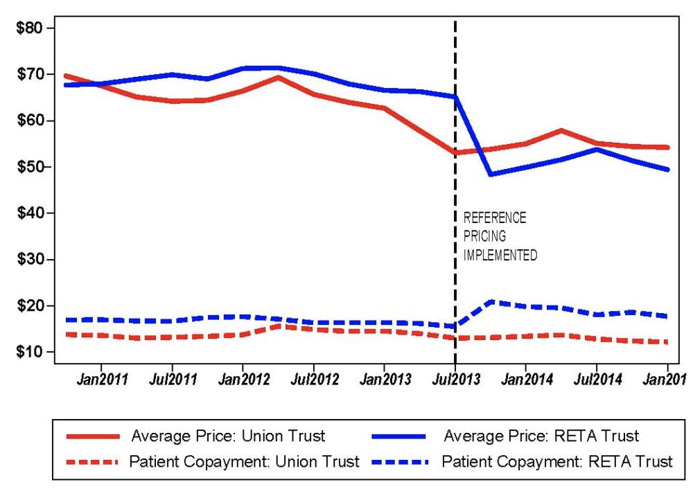 Reta Trust Reference Pricing Pharma